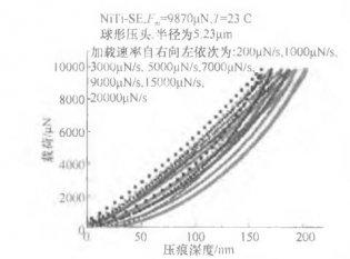 TiNi基形状记忆合金加载速率的影响